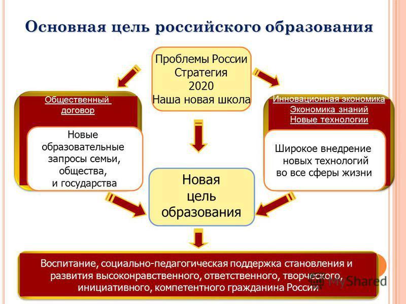 2 Основная цель российского образования Новая цель образования Инновационная экономика Экономика знаний Новые технологии Общественный договор Новые образовательные запросы семьи, общества, и государства Широкое внедрение новых технологий во все сферы