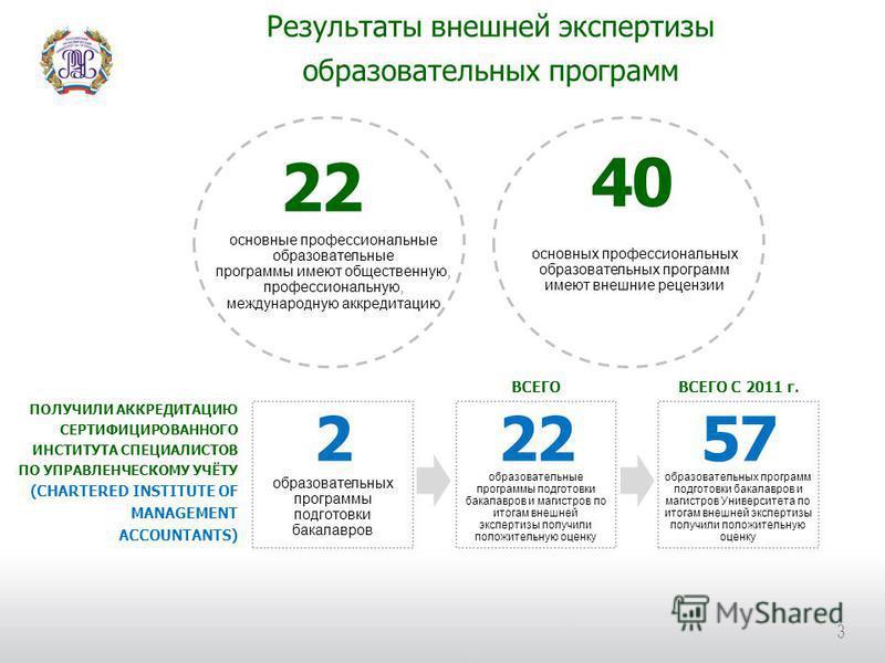 Результаты внешней экспертизы образовательных программ 3 22 основные профессиональные образовательные программы имеют общественную, профессиональную, международную аккредитацию 40 основных профессиональных образовательных программ имеют внешние рецен