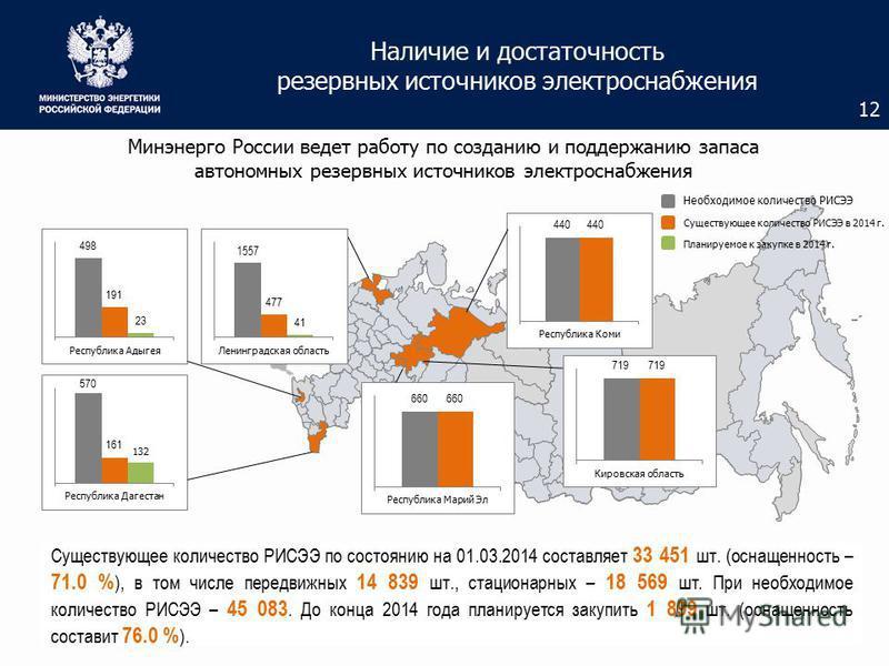 Наличие и достаточность резервных источников электроснабжения Минэнерго России ведет работу по созданию и поддержанию запаса автономных резервных источников электроснабжения Существующее количество РИСЭЭ в 2014 г. Необходимое количество РИСЭЭ 12 Суще
