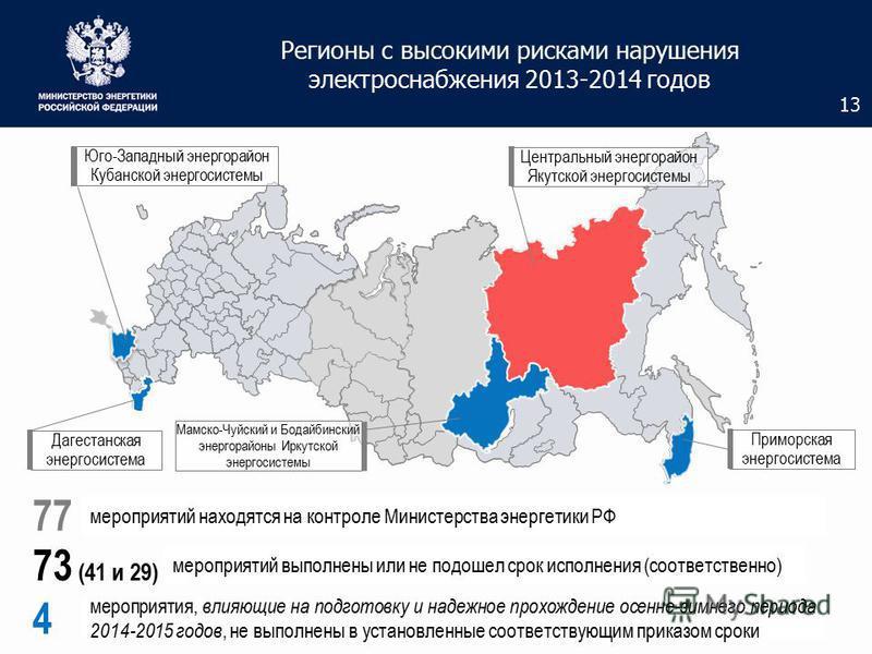 Регионы с высокими рисками нарушения электроснабжения 2013-2014 годов Юго-Западный энергорайон Кубанской энергосистемы Дагестанская энергосистема Мамско-Чуйский и Бодайбинский энергорайоны Иркутской энергосистемы Приморская энергосистема Центральный