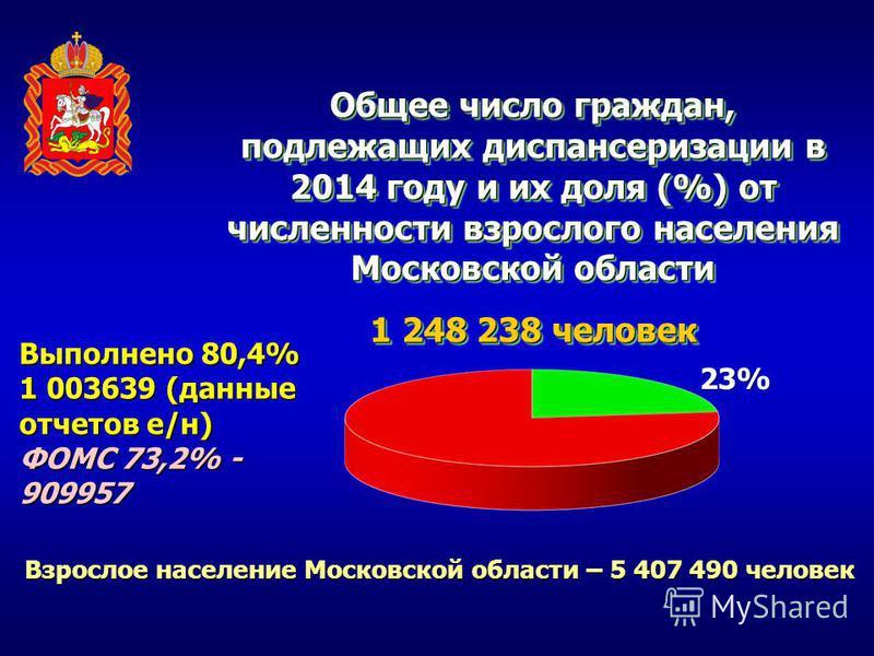 Общее число граждан, подлежащих диспансеризации в 2014 году и их доля (%) от численности взрослого населения Московской области 1 248 238 человек Общее число граждан, подлежащих диспансеризации в 2014 году и их доля (%) от численности взрослого насел