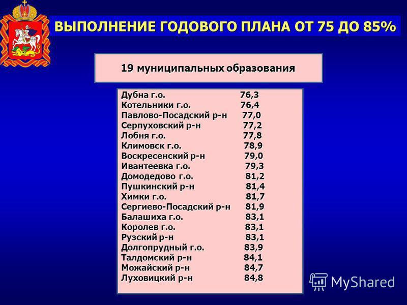 ВЫПОЛНЕНИЕ ГОДОВОГО ПЛАНА ОТ 75 ДО 85% 19 муниципальных образования Дубна г.о. 76,3 Котельники г.о. 76,4 Павлово-Посадский р-н 77,0 Серпуховский р-н 77,2 Лобня г.о. 77,8 Климовск г.о. 78,9 Воскресенский р-н 79,0 Ивантеевка г.о. 79,3 Домодедово г.о. 8
