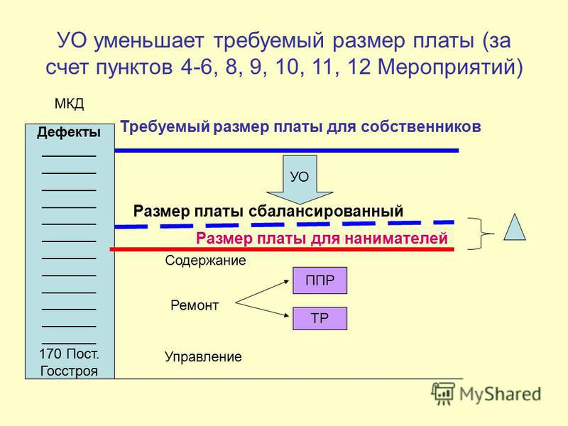 УО уменьшает требуемый размер платы (за счет пунктов 4-6, 8, 9, 10, 11, 12 Мероприятий) Дефекты _______ 170 Пост. Госстроя Размер платы для нанимателей Требуемый размер платы для собственников МКД ТР ППР Содержание Управление Ремонт УО Размер платы с