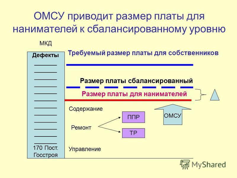 ОМСУ приводит размер платы для нанимателей к сбалансированному уровню Дефекты _______ 170 Пост. Госстроя Размер платы для нанимателей Требуемый размер платы для собственников МКД ТР ППР Содержание Управление Ремонт ОМСУ Размер платы сбалансированный