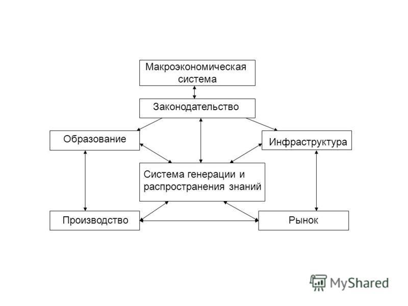 Макроэкономическая система Производство Рынок Образование Законодательство Инфраструктура Система генерации и распространения знаний