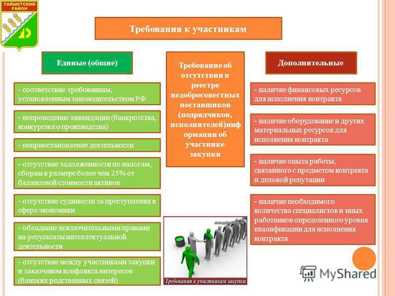 Требования к участникам Требование об отсутствии в реестре недобросовестных поставщиков (подрядчиков, исполнителей)информации об участнике закупки Дополнительные Единые (общие) - соответствие требованиям, установленным законодательством РФ - непровед
