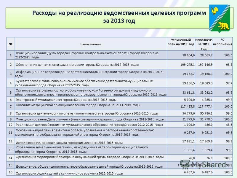 Расходы на реализацию ведомственных целевых программ за 2013 год Расходы на реализацию ведомственных целевых программ за 2013 год Наименование Уточненный план на 2013 год Исполнено за 2013 год % исполнения 1 Функционирование Думы города Югорска и кон