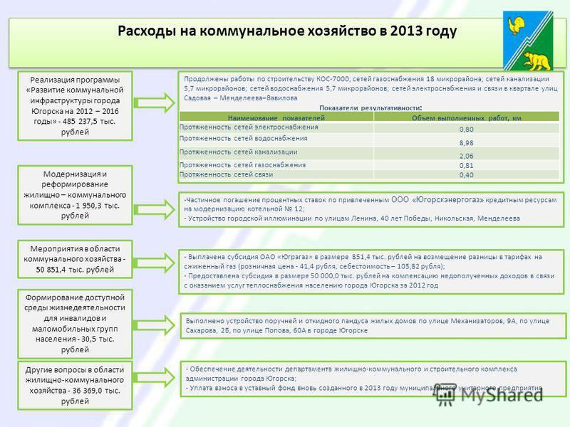 Расходы на коммунальное хозяйство в 2013 году Реализация программы «Развитие коммунальной инфраструктуры города Югорска на 2012 – 2016 годы» - 485 237,5 тыс. рублей Продолжены работы по строительству КОС-7000; сетей газоснабжения 18 микрорайона; сете