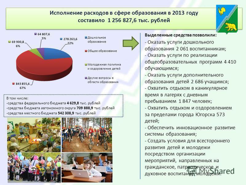 Исполнение расходов в сфере образования в 2013 году составило 1 256 827,6 тыс. рублей Исполнение расходов в сфере образования в 2013 году составило 1 256 827,6 тыс. рублей В том числе: -средства федерального бюджета 4 629,8 тыс. рублей -средства бюдж