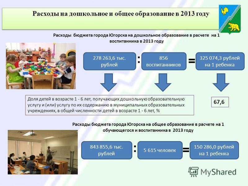 Расходы на дошкольное и общее образование в 2013 году Расходы бюджета города Югорска на дошкольное образование в расчете на 1 воспитанника в 2013 году 278 263,6 тыс. рублей 856 воспитанников := 325 074,3 рублей на 1 ребенка Доля детей в возрасте 1 -