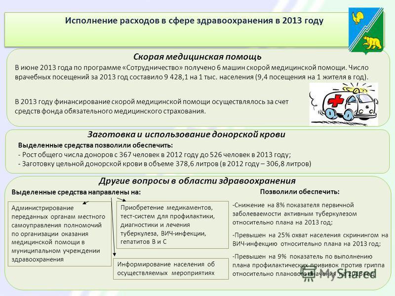 Исполнение расходов в сфере здравоохранения в 2013 году Скорая медицинская помощь В июне 2013 года по программе «Сотрудничество» получено 6 машин скорой медицинской помощи. Число врачебных посещений за 2013 год составило 9 428,1 на 1 тыс. населения (
