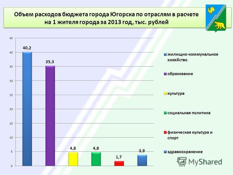 Объем расходов бюджета города Югорска по отраслям в расчете на 1 жителя города за 2013 год, тыс. рублей