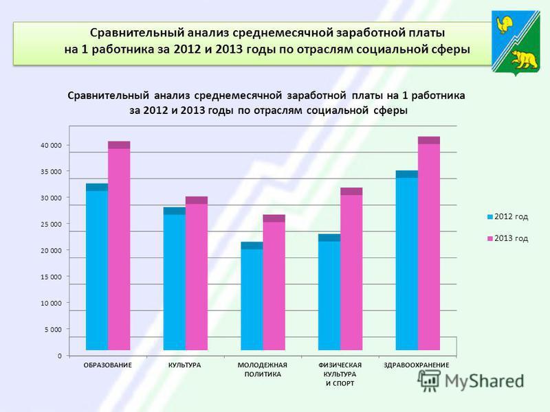 Сравнительный анализ среднемесячной заработной платы на 1 работника за 2012 и 2013 годы по отраслям социальной сферы