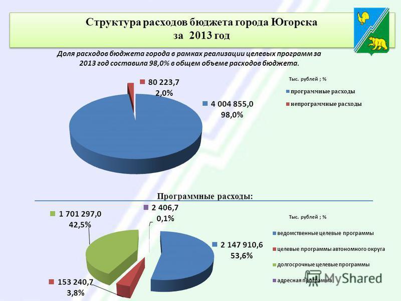 Структура расходов бюджета города Югорска за 2013 год Структура расходов бюджета города Югорска за 2013 год Доля расходов бюджета города в рамках реализации целевых программ за 2013 год составила 98,0% в общем объеме расходов бюджета. Программные рас
