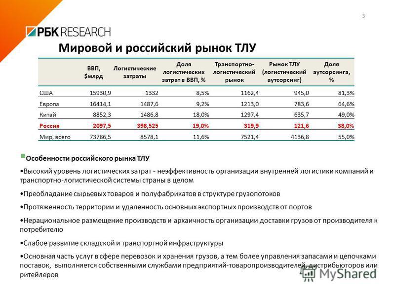 Особенности российского рынка ТЛУ Высокий уровень логистических затрат - неэффективность организации внутренней логистики компаний и транспортно-логистической системы страны в целом Преобладание сырьевых товаров и полуфабрикатов в структуре грузопото