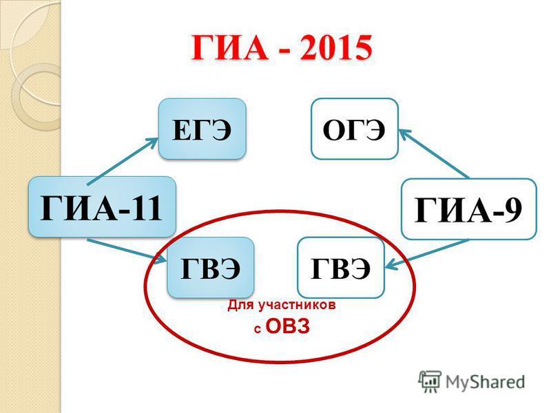 ГИА-11 ГИА-9 ЕГЭ ОГЭ ГВЭ Для участников с ОВЗ ГИА - 2015
