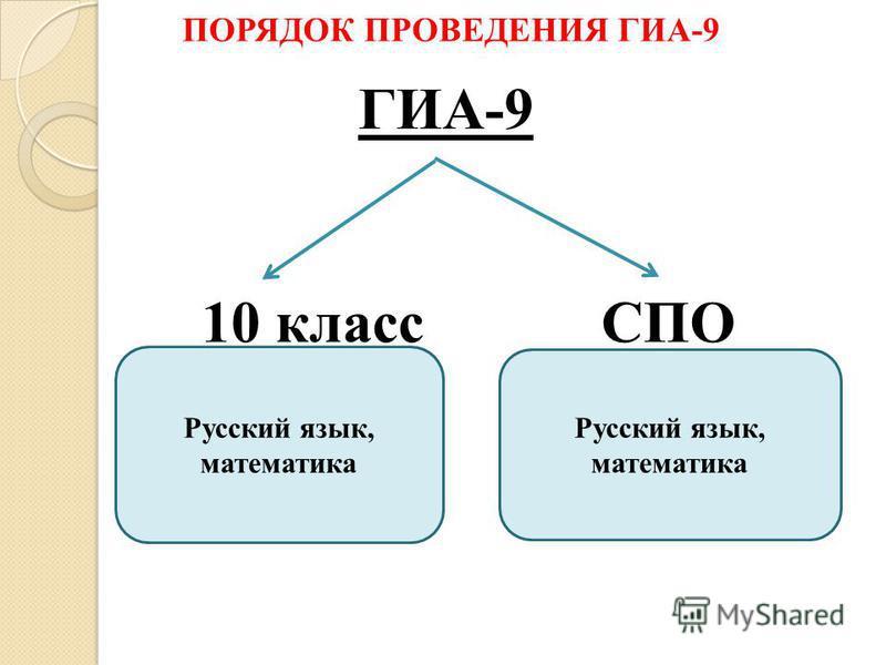 ГИА-9 10 класс СПО ПОРЯДОК ПРОВЕДЕНИЯ ГИА-9 Русский язык, математика