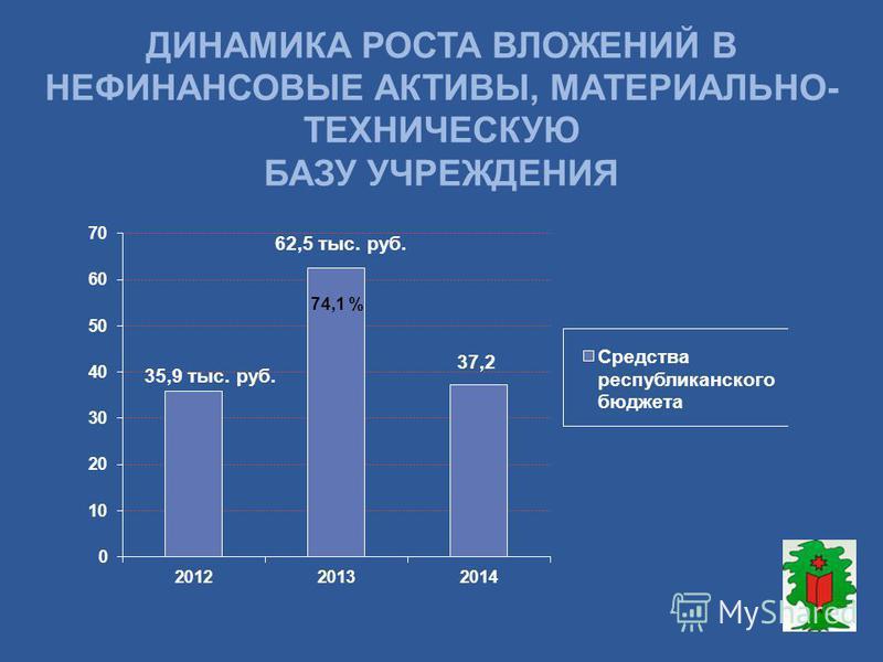 ДИНАМИКА РОСТА ВЛОЖЕНИЙ В НЕФИНАНСОВЫЕ АКТИВЫ, МАТЕРИАЛЬНО- ТЕХНИЧЕСКУЮ БАЗУ УЧРЕЖДЕНИЯ 74,1 % 37,2