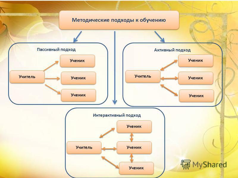 Методические подходы к обучению Пассивный подход Активный подход Пассивный подход Интерактивный подход Учитель Ученик Учитель Ученик Учитель Ученик