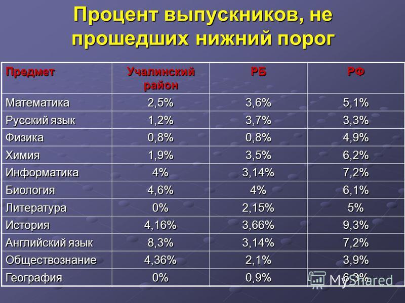 Процент выпускников, не прошедших нижний порог Предмет Учалинский район РБРФ Математика2,5%3,6%5,1% Русский язык 1,2%3,7%3,3% Физика0,8%0,8%4,9% Химия1,9%3,5%6,2% Информатика4%3,14%7,2% Биология4,6%4%6,1% Литература0%2,15%5% История4,16%3,66%9,3% Анг