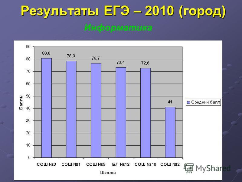 Результаты ЕГЭ – 2010 (город) Информатика