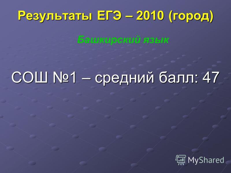 Результаты ЕГЭ – 2010 (город) СОШ 1 – средний балл: 47 Башкирский язык