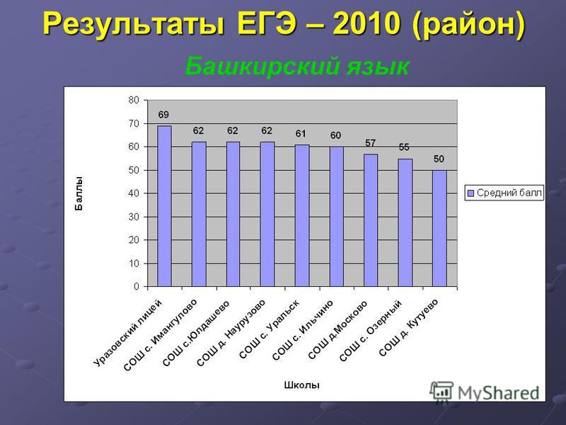 Результаты ЕГЭ – 2010 (район) Башкирский язык