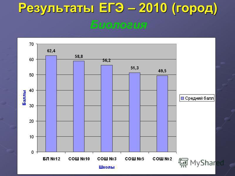 Результаты ЕГЭ – 2010 (город) Биология