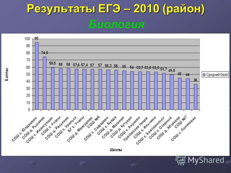 Результаты ЕГЭ – 2010 (район) Биология