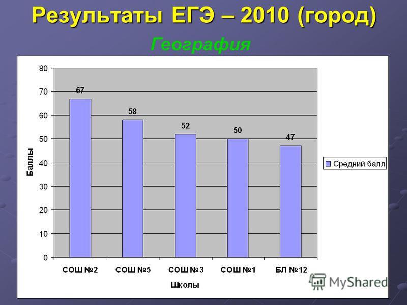 Результаты ЕГЭ – 2010 (город) География