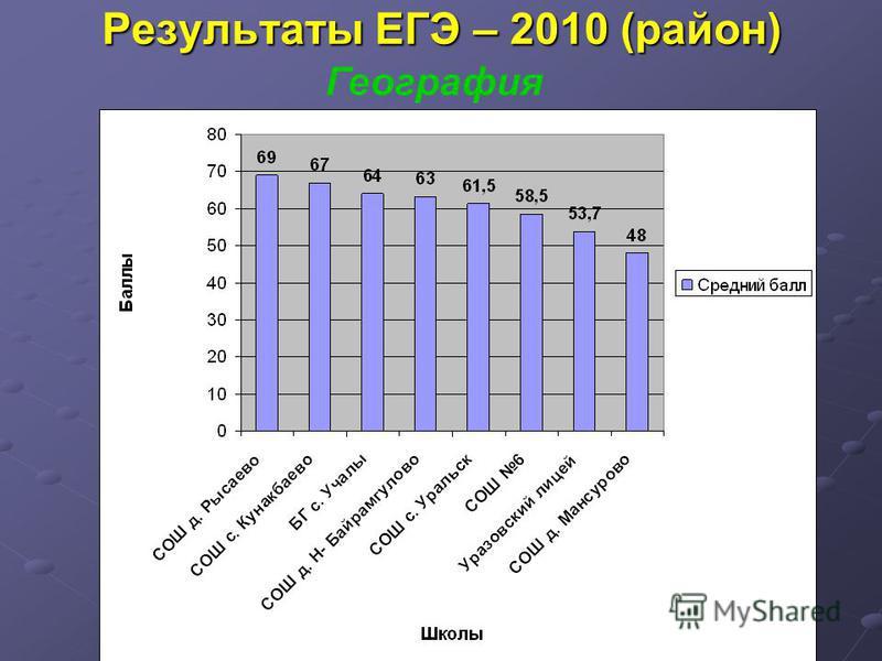 Результаты ЕГЭ – 2010 (район) География