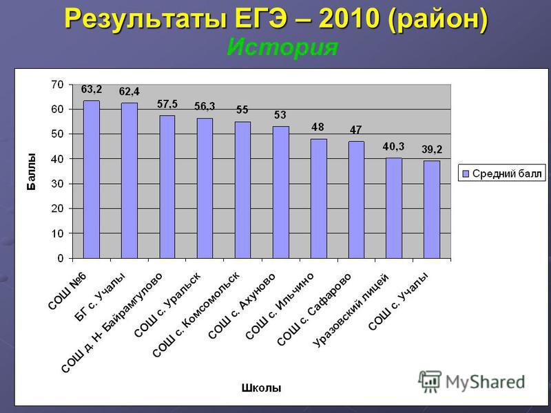 Результаты ЕГЭ – 2010 (район) История