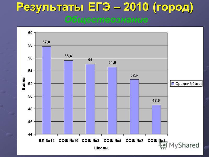 Результаты ЕГЭ – 2010 (город) Обществознание