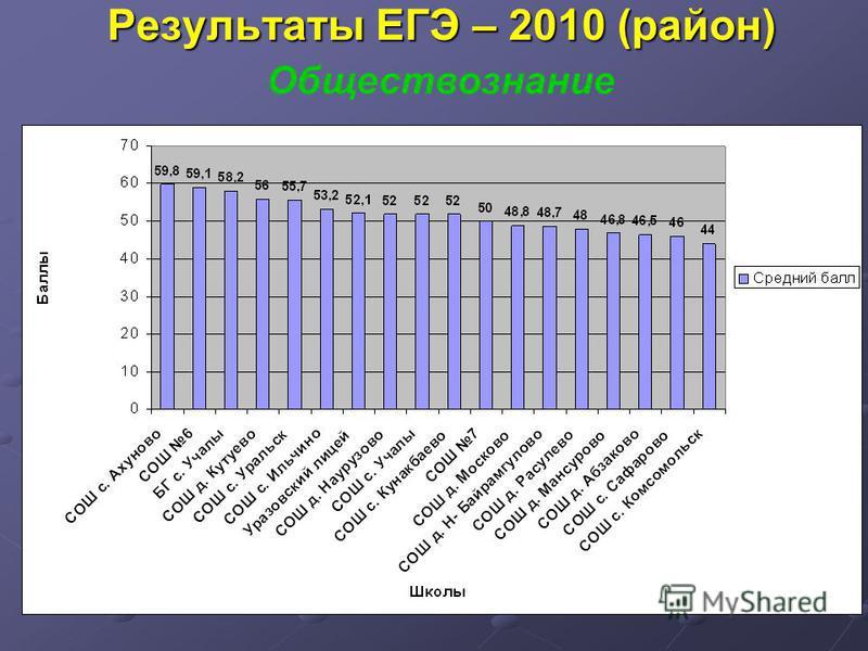 Результаты ЕГЭ – 2010 (район) Обществознание