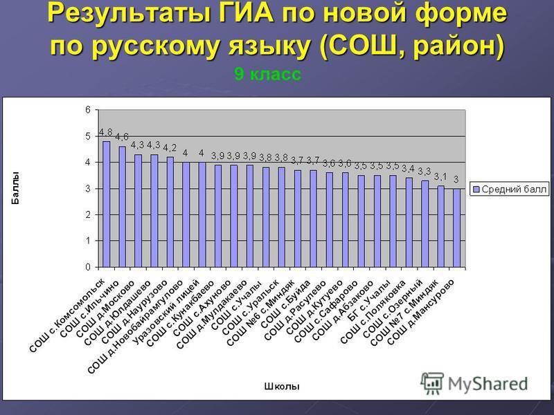 Результаты ГИА по новой форме по русскому языку (СОШ, район) 9 класс