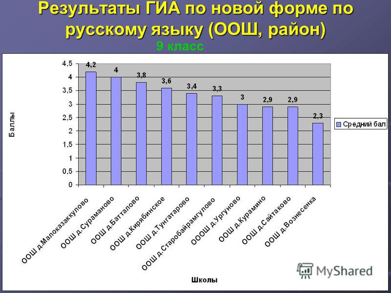 Результаты ГИА по новой форме по русскому языку (ООШ, район) 9 класс