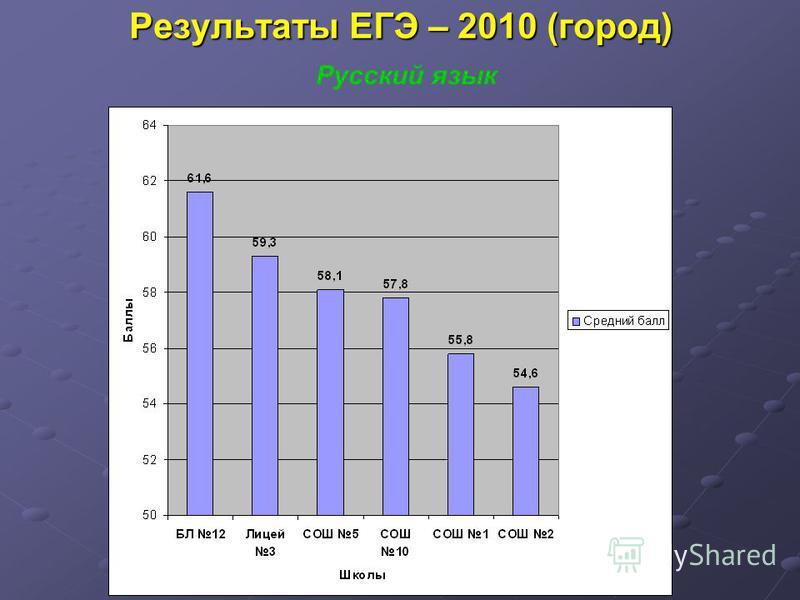 Результаты ЕГЭ – 2010 (город) Русский язык