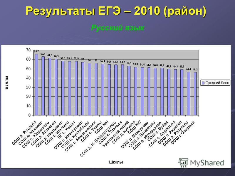 Результаты ЕГЭ – 2010 (район) Русский язык