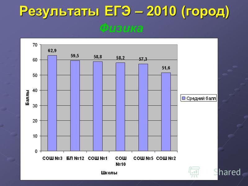 Результаты ЕГЭ – 2010 (город) Физика