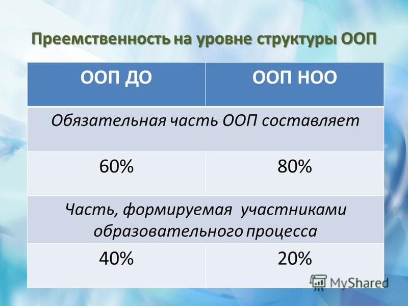 Преемственность на уровне структуры ООП ООП ДОООП НОО Обязательная часть ООП составляет 60%80% Часть, формируемая участниками образовательного процесса 40%20%