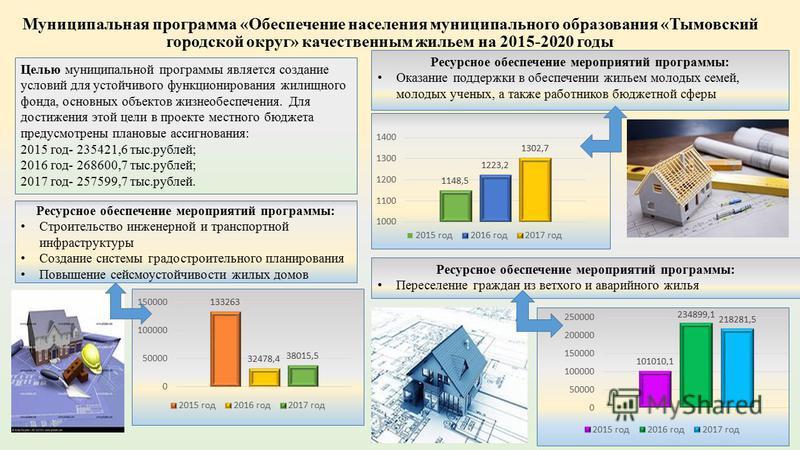 Муниципальная программа «Обеспечение населения муниципального образования «Тымовский городской округ» качественным жильем на 2015-2020 годы Целью муниципальной программы является создание условий для устойчивого функционирования жилищного фонда, осно