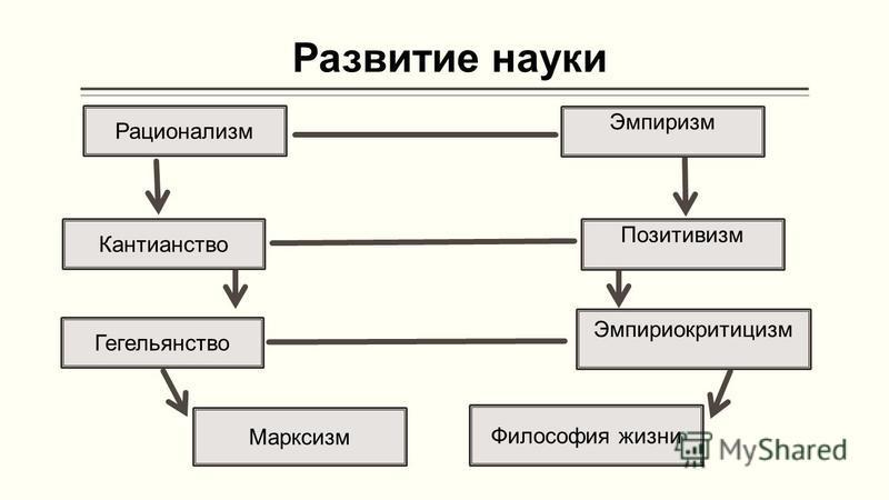 Развитие науки Рационализм Кантианство Гегельянство Марксизм Философия жизни Эмпириокритицизм Позитивизм Эмпиризм