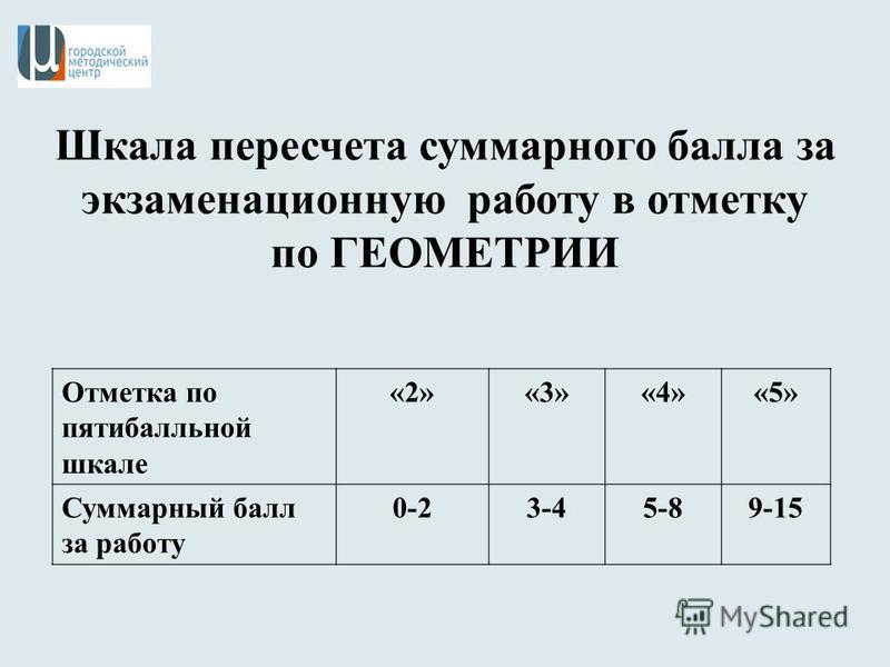 Шкала пересчета суммарного балла за экзаменационную работу в отметку по ГЕОМЕТРИИ Отметка по пятибалльной шкале «2»«3»«4»«5» Суммарный балл за работу 0-23-45-89-15