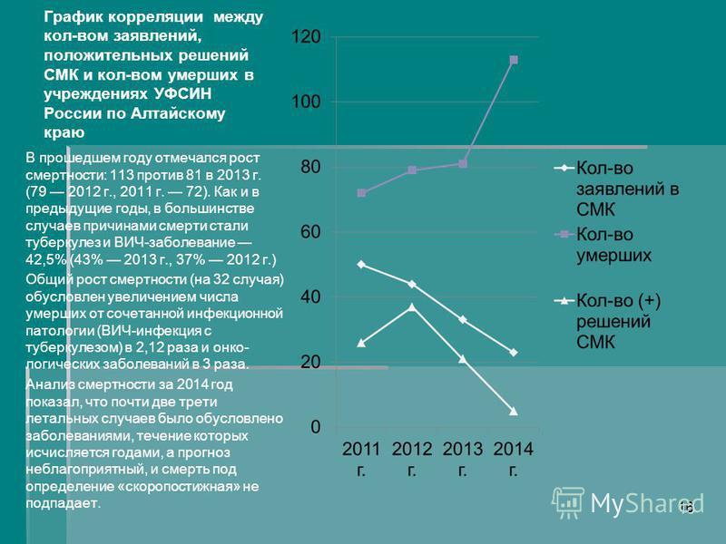 График корреляции между кол-вом заявлений, положительных решений СМК и кол-вом умерших в учреждениях УФСИН России по Алтайскому краю В прошедшем году отмечался рост смертности: 113 против 81 в 2013 г. (79 2012 г., 2011 г. 72). Как и в предыдущие годы