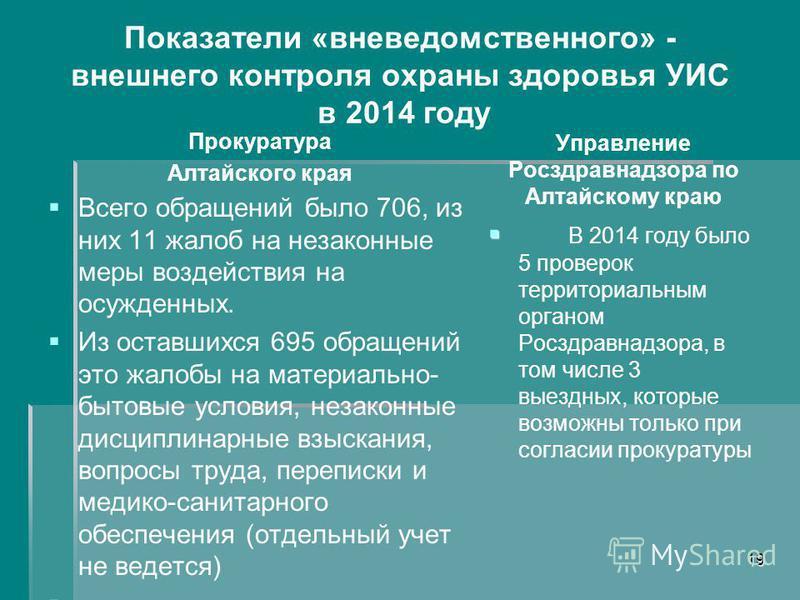 Показатели «вневедомственного» - внешнего контроля охраны здоровья УИС в 2014 году Прокуратура Алтайского края Всего обращений было 706, из них 11 жалоб на незаконные меры воздействия на осужденных. Из оставшихся 695 обращений это жалобы на материаль