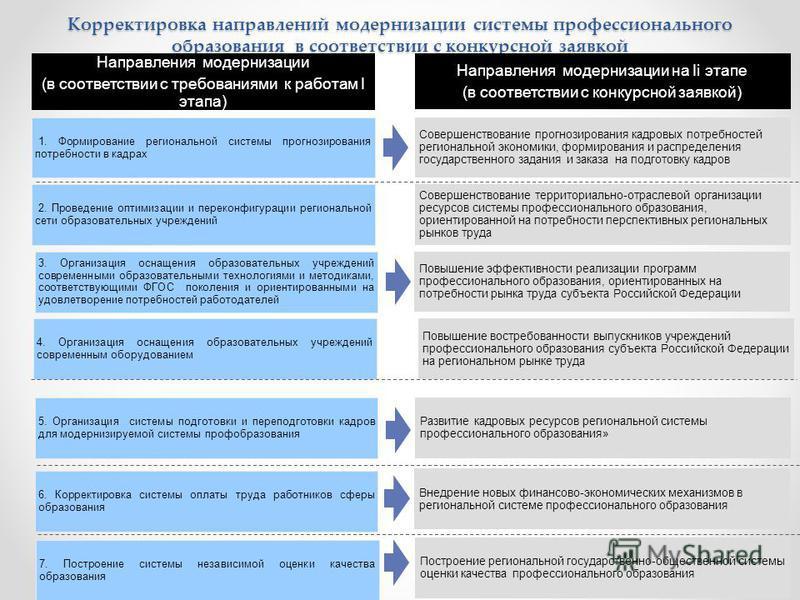 Корректировка направлений модернизации системы профессионального образования в соответствии с конкурсной заявкой 5 Направления модернизации (в соответствии с требованиями к работам I этапа) Направления модернизации на Ii этапе (в соответствии с конку