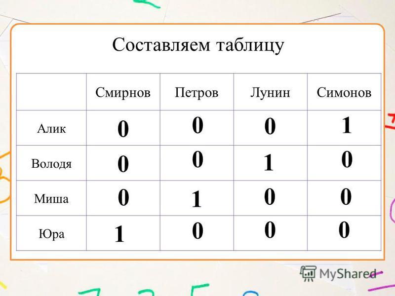 11 Смирнов ПетровЛунин Симонов Алик 0 Володя 0 Миша 1 Юра Составляем таблицу 0 00 0 0 0 1 0 0 0 1 1 0