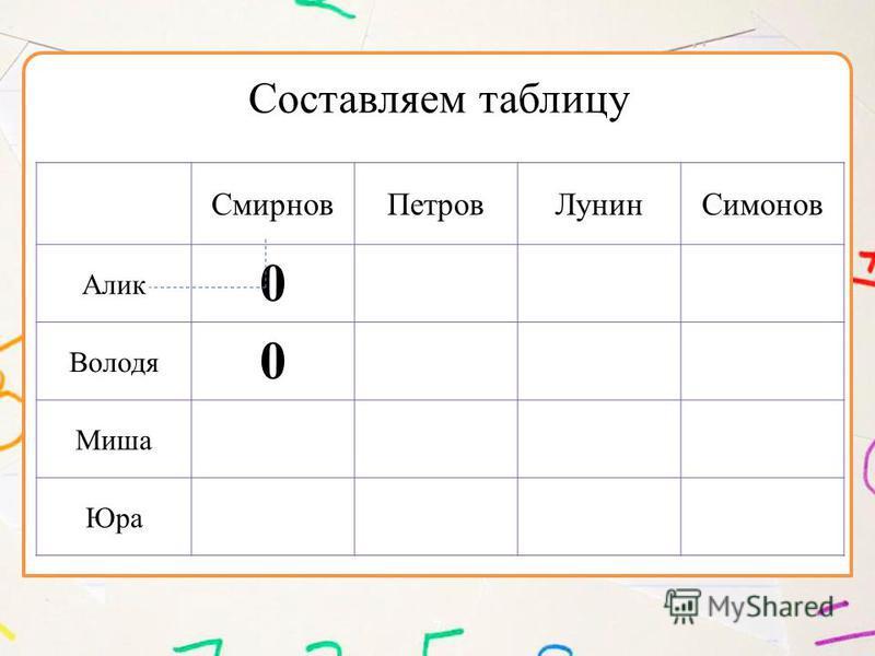 7 Смирнов ПетровЛунин Симонов Алик 0 Володя 0 Миша Юра Составляем таблицу