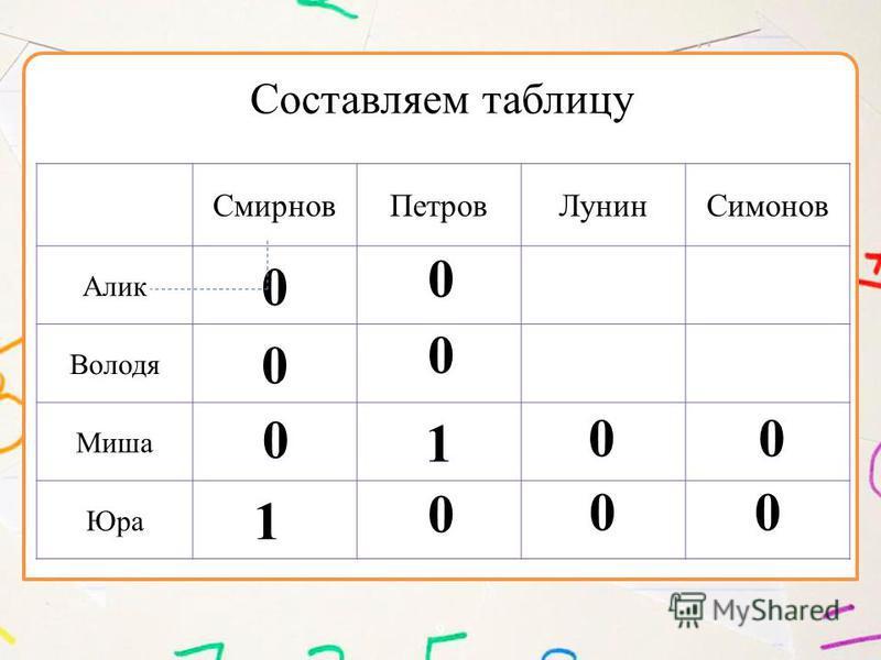 9 Смирнов ПетровЛунин Симонов Алик 0 Володя 0 Миша 1 Юра Составляем таблицу 0 00 0 0 0 1 0 0