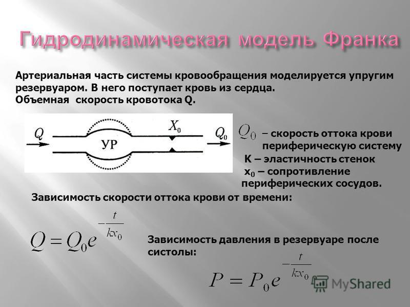 K – эластичность стенок х 0 – сопротивление периферических сосудов. Зависимость скорости оттока крови от времени: – скорость оттока крови периферическую систему Артериальная часть системы кровообращения моделируется упругим резервуаром. В него поступ